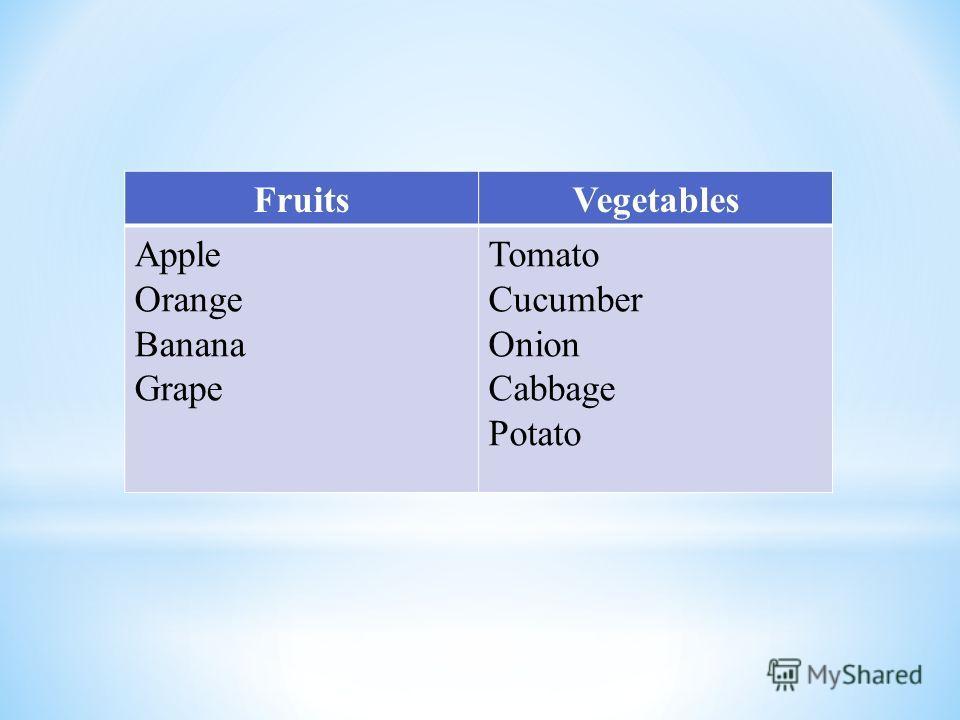 FruitsVegetables Apple Orange Banana Grape Tomato Cucumber Onion Cabbage Potato