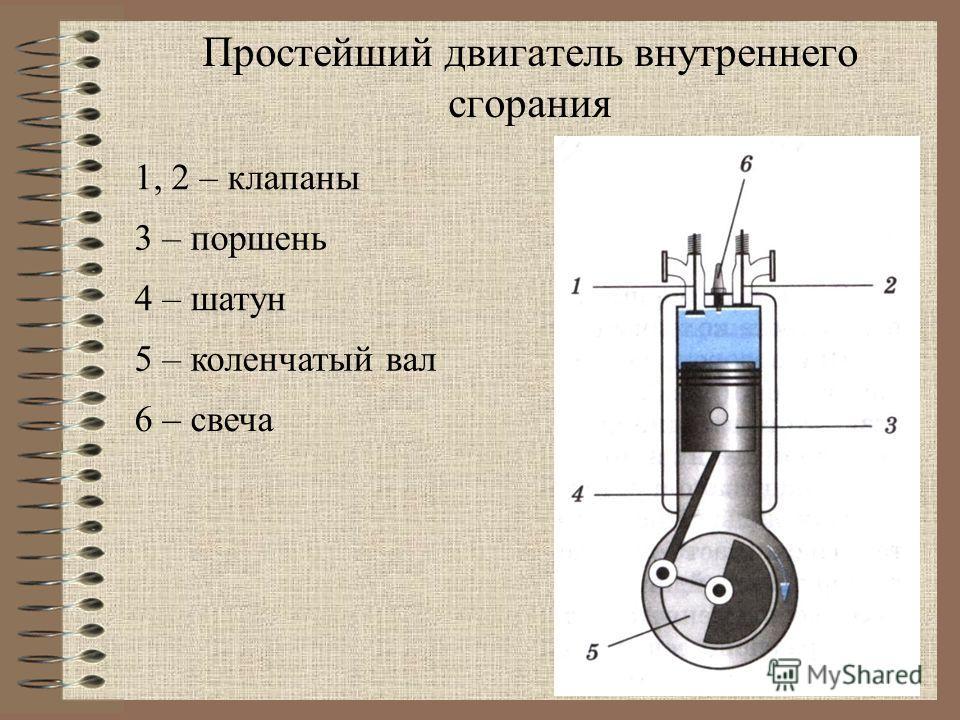 1, 2 – клапаны Простейший двигатель внутреннего сгорания 6 – свеча 3 – поршень 4 – шатун 5 – коленчатый вал