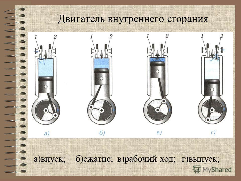 а)впуск; Двигатель внутреннего сгорания б)сжатие;в)рабочий ход;г)выпуск;