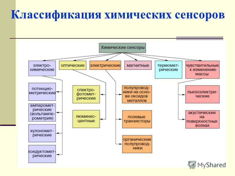 Классификация химических сенсоров
