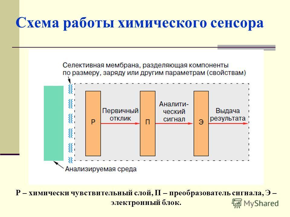 Схема работы химического сенсора Р – химически чувствительный слой, П – преобразователь сигнала, Э – электронный блок.