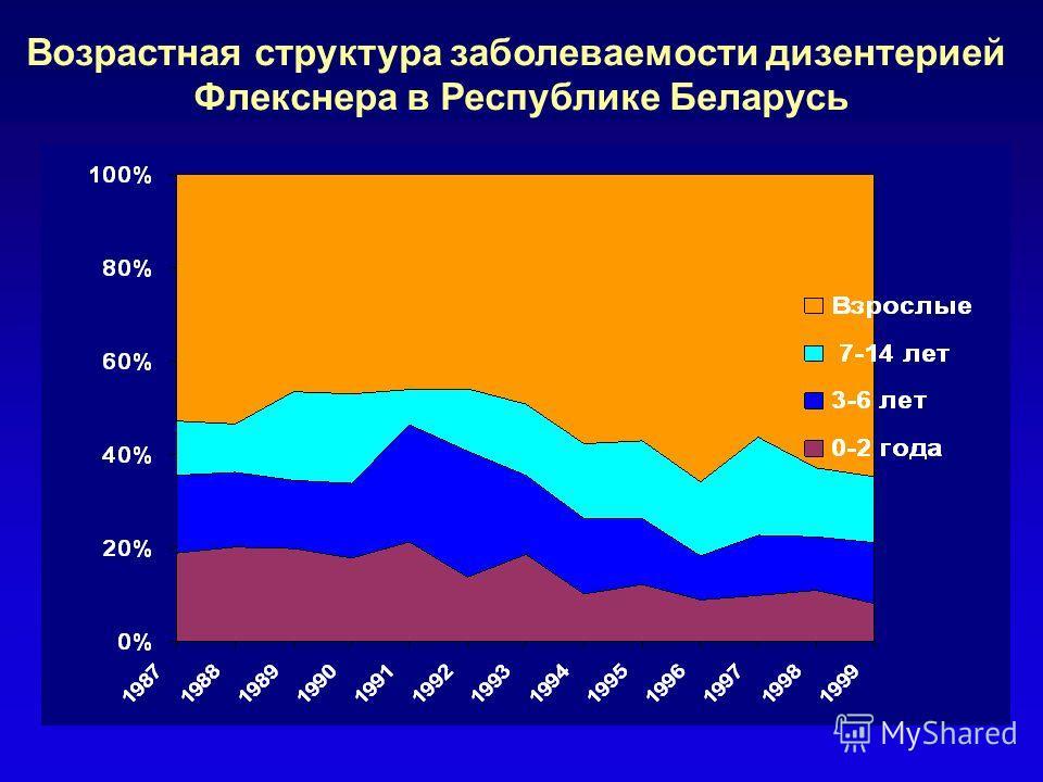 Возрастная структура заболеваемости дизентерией в Республике Беларусь