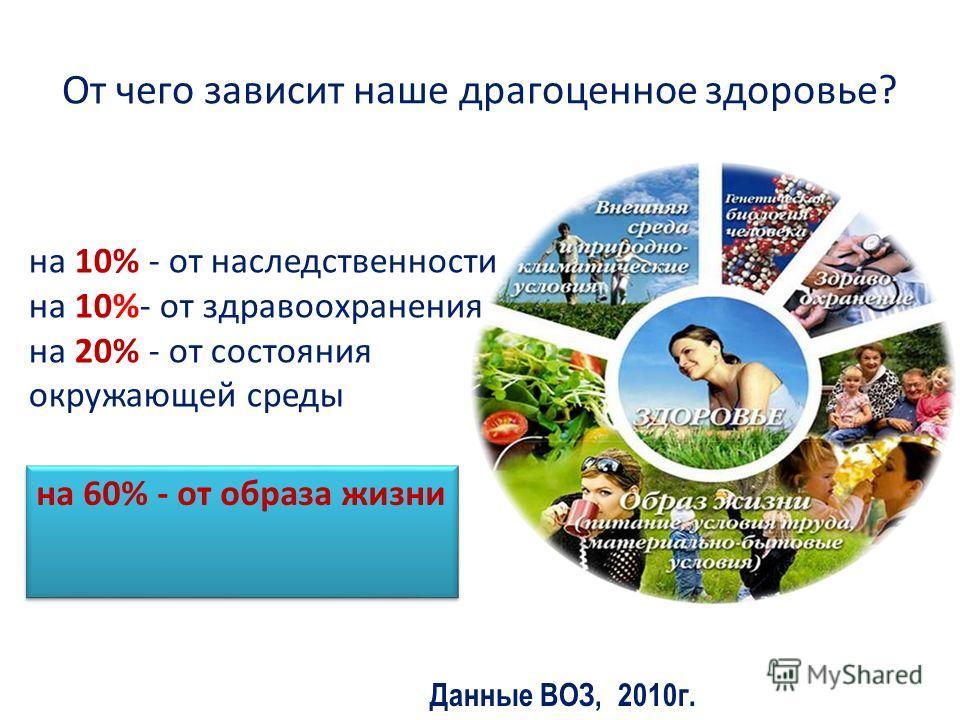 От чего зависит наше драгоценное здоровье? на 10% - от наследственности на 10%- от здравоохранения на 20% - от состояния окружающей среды на 60% - от образа жизни Данные ВОЗ, 2010г.
