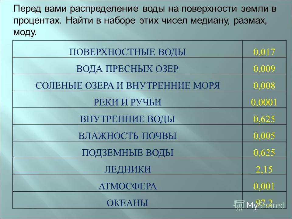ПОВЕРХНОСТНЫЕ ВОДЫ0,017 ВОДА ПРЕСНЫХ ОЗЕР0,009 СОЛЕНЫЕ ОЗЕРА И ВНУТРЕННИЕ МОРЯ0,008 РЕКИ И РУЧЬИ0,0001 ВНУТРЕННИЕ ВОДЫ0,625 ВЛАЖНОСТЬ ПОЧВЫ0,005 ПОДЗЕМНЫЕ ВОДЫ0,625 ЛЕДНИКИ2,15 АТМОСФЕРА0,001 ОКЕАНЫ97,2 Перед вами распределение воды на поверхности зе