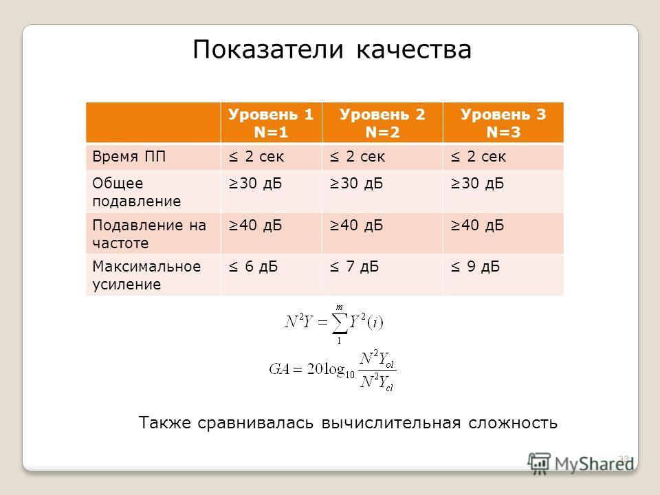 33 Показатели качества Уровень 1 N=1 Уровень 2 N=2 Уровень 3 N=3 Время ПП 2 сек Общее подавление 30 дБ Подавление на частоте 40 дБ Максимальное усиление 6 дБ 7 дБ 9 дБ Также сравнивалась вычислительная сложность
