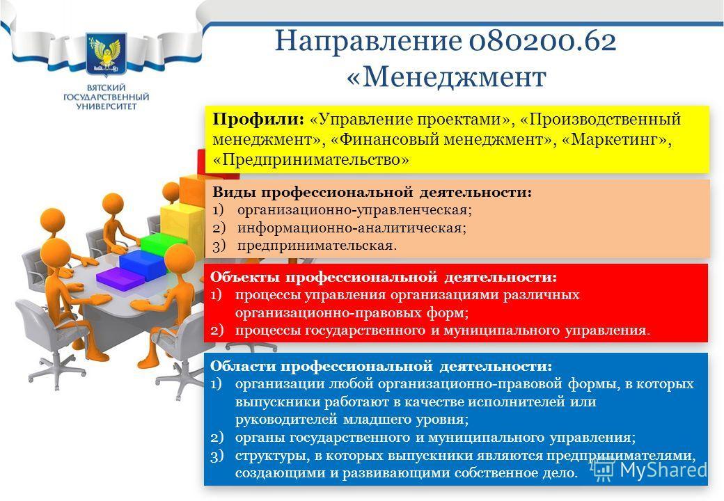 Направление 080200.62 «Менеджмент Профили: «Управление проектами», «Производственный менеджмент», «Финансовый менеджмент», «Маркетинг», «Предпринимательство» Виды профессиональной деятельности: 1)организационно-управленческая; 2)информационно-аналити