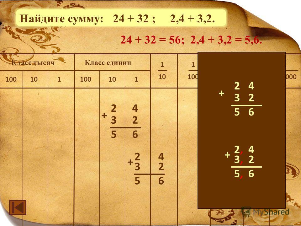 1 100 000 Класс единицКласс тысяч 1 10 1 100 1 1000 1 10 000 100101100101 24 56 32 + 24 56 32 + 24 56 32 + 2,2,4 5,5,6 3,3,2 + Найдите сумму: 24 + 32 ; 2,4 + 3,2. 24 + 32 = 56; 2,4 + 3,2 = 5,6.