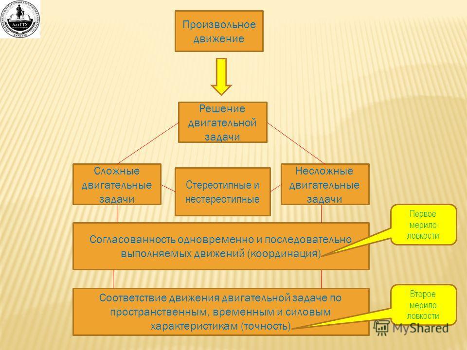 Произвольное движение Решение двигательной задачи Сложные двигательные задачи Несложные двигательные задачи Согласованность одновременно и последовательно выполняемых движений (координация) Соответствие движения двигательной задаче по пространственны