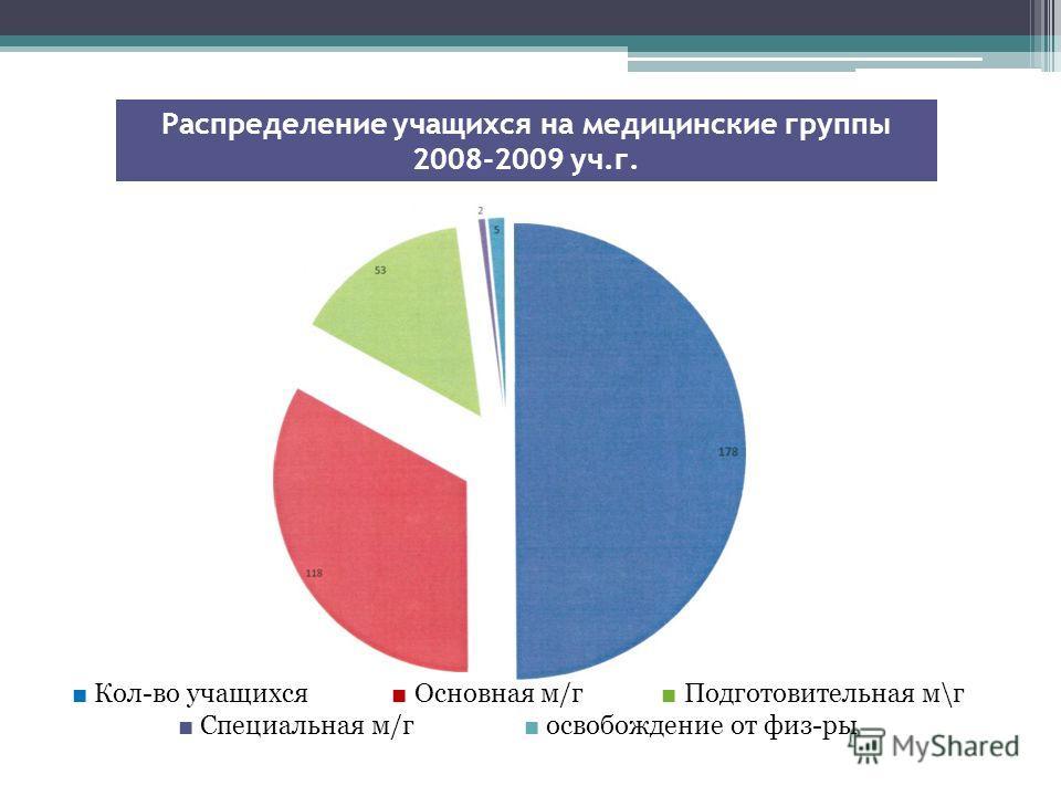 Распределение учащихся на медицинские группы 2008-2009 уч.г. Кол-во учащихся Основная м/г Подготовительная м\г Специальная м/г освобождение от физ-ры