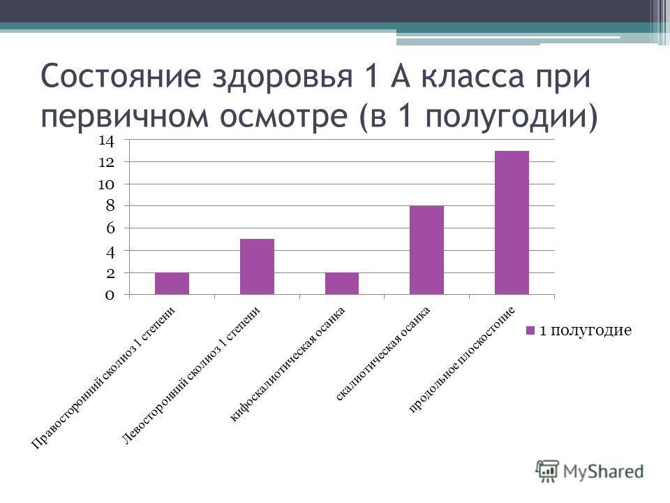 Состояние здоровья 1 А класса при первичном осмотре (в 1 полугодии)