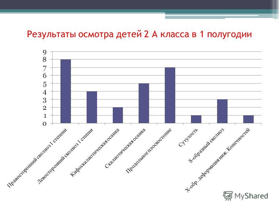 Результаты осмотра детей 2 А класса в 1 полугодии