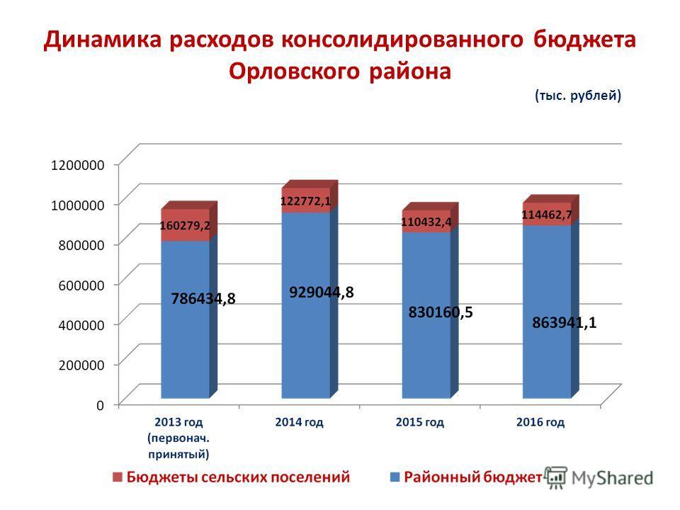 Динамика расходов консолидированного бюджета Орловского района (тыс. рублей)