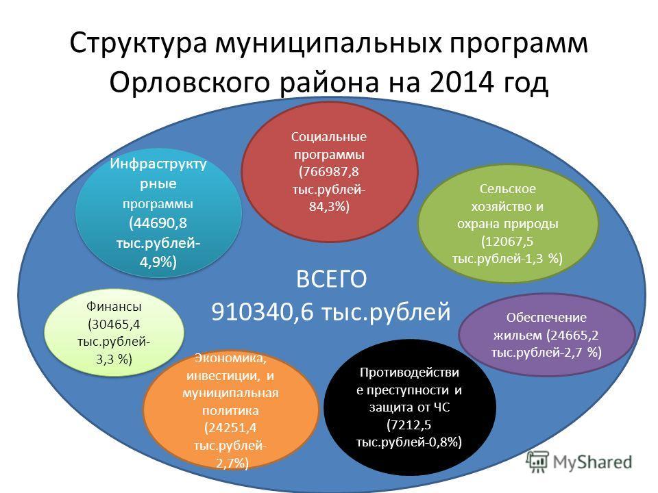 Структура муниципальных программ Орловского района на 2014 год ВСЕГО 910340,6 тыс.рублей Социальные программы (766987,8 тыс.рублей- 84,3%) Сельское хозяйство и охрана природы (12067,5 тыс.рублей-1,3 %) Обеспечение жильем (24665,2 тыс.рублей-2,7 %) Пр