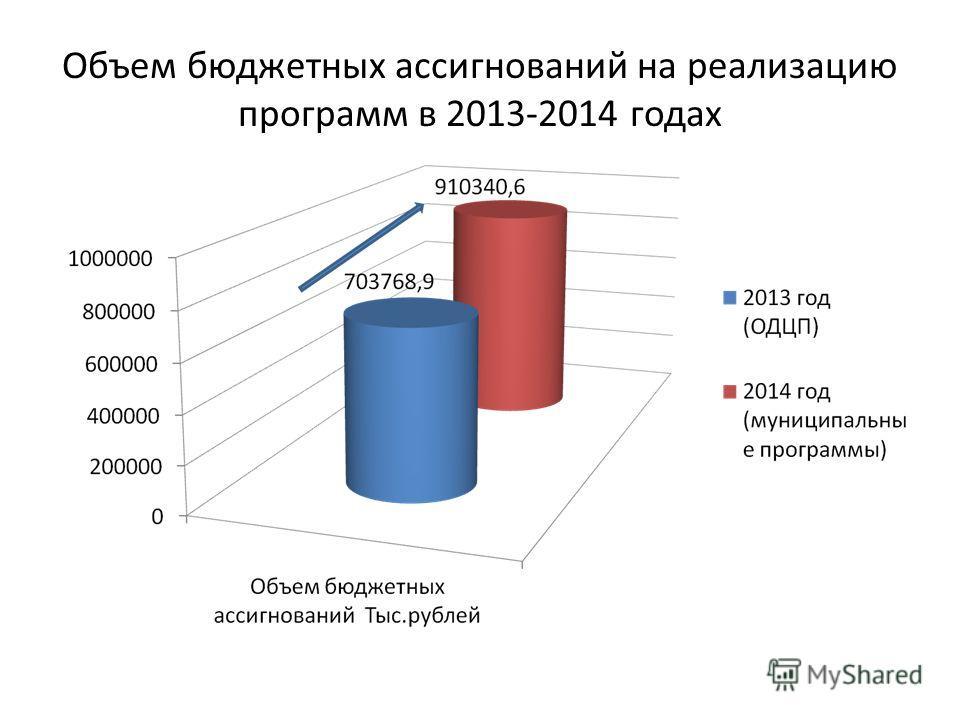 Объем бюджетных ассигнований на реализацию программ в 2013-2014 годах