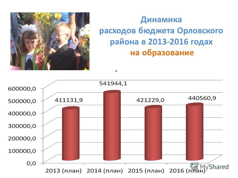 Динамика расходов бюджета Орловского района в 2013-2016 годах на образование