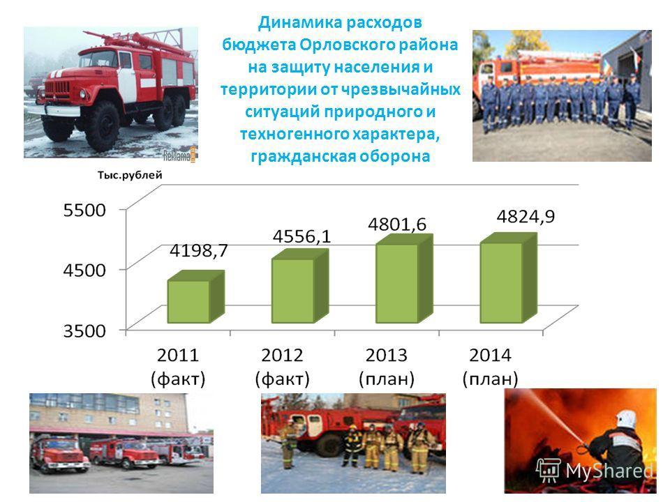 Динамика расходов бюджета Орловского района на защиту населения и территории от чрезвычайных ситуаций природного и техногенного характера, гражданская оборона