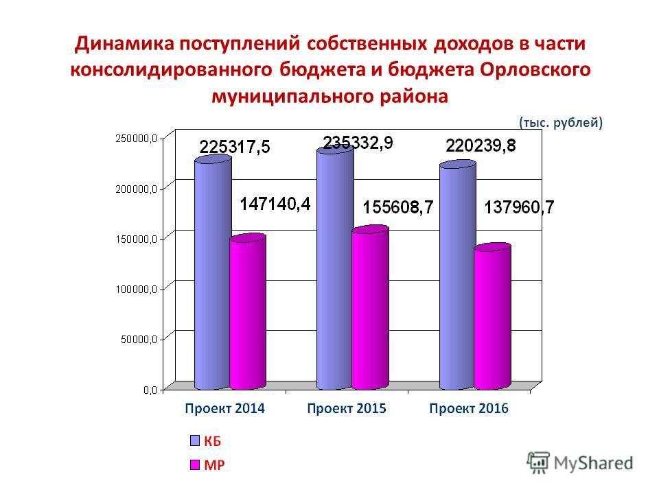 Динамика поступлений собственных доходов в части консолидированного бюджета и бюджета Орловского муниципального района (тыс. рублей)