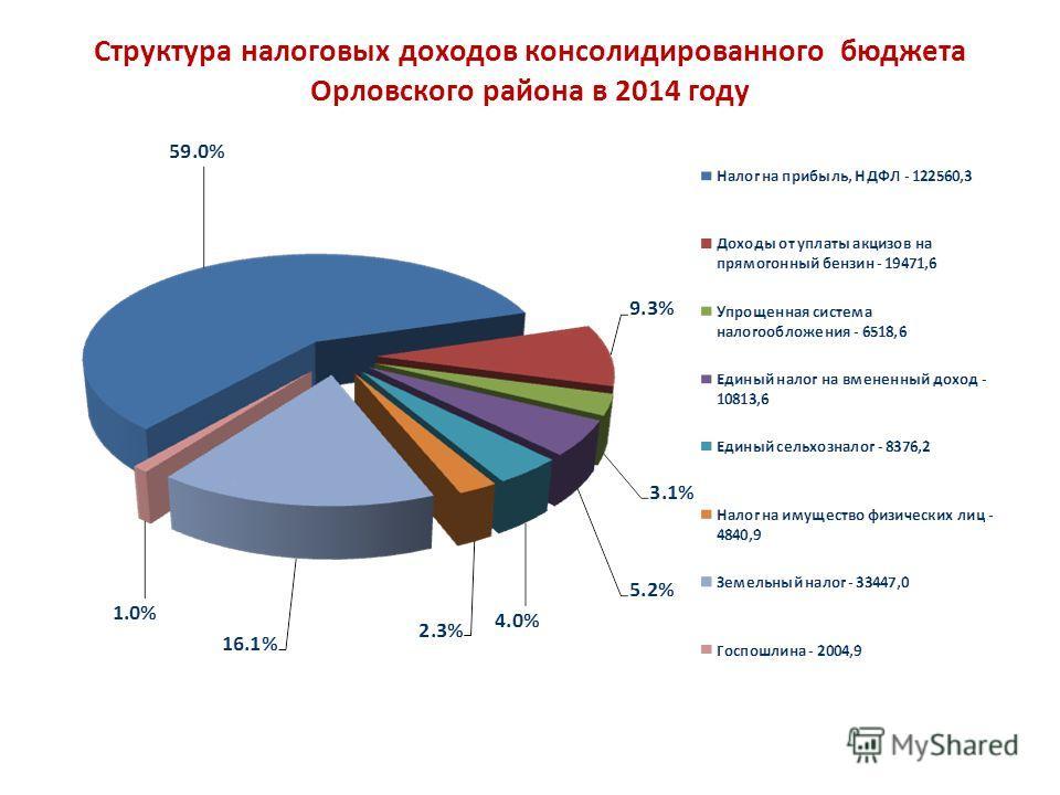 Структура налоговых доходов консолидированного бюджета Орловского района в 2014 году
