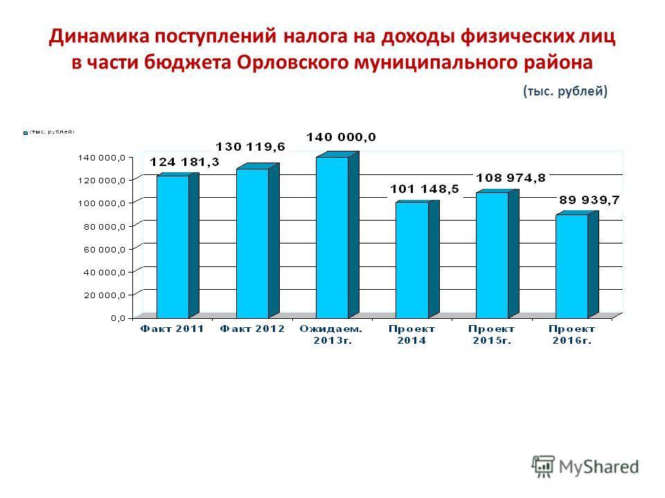 Динамика поступлений налога на доходы физических лиц в части бюджета Орловского муниципального района (тыс. рублей)