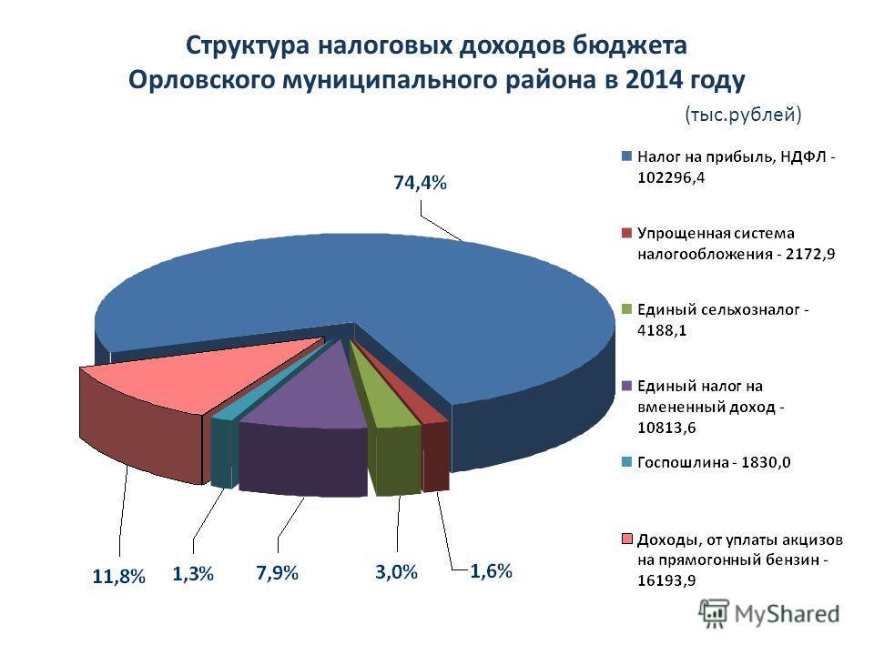 Структура налоговых доходов бюджета Орловского муниципального района в 2014 году (тыс.рублей)