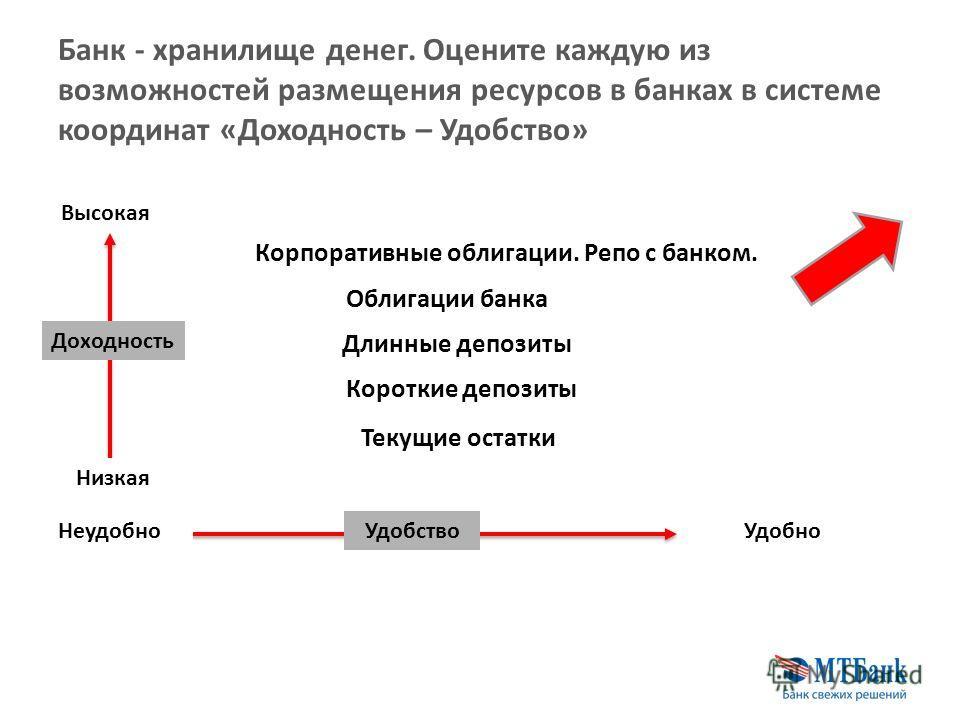 Банк - хранилище денег. Оцените каждую из возможностей размещения ресурсов в банках в системе координат «Доходность – Удобство» Текущие остатки Короткие депозиты Длинные депозиты Облигации банка Корпоративные облигации. Репо с банком. Доходность Низк