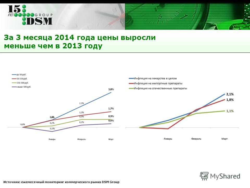 За 3 месяца 2014 года цены выросли меньше чем в 2013 году Источник: ежемесячный мониторинг коммерческого рынка DSM Group