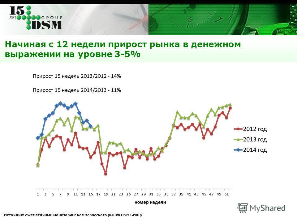 Начиная с 12 недели прирост рынка в денежном выражении на уровне 3-5% Источник: ежемесячный мониторинг коммерческого рынка DSM Group