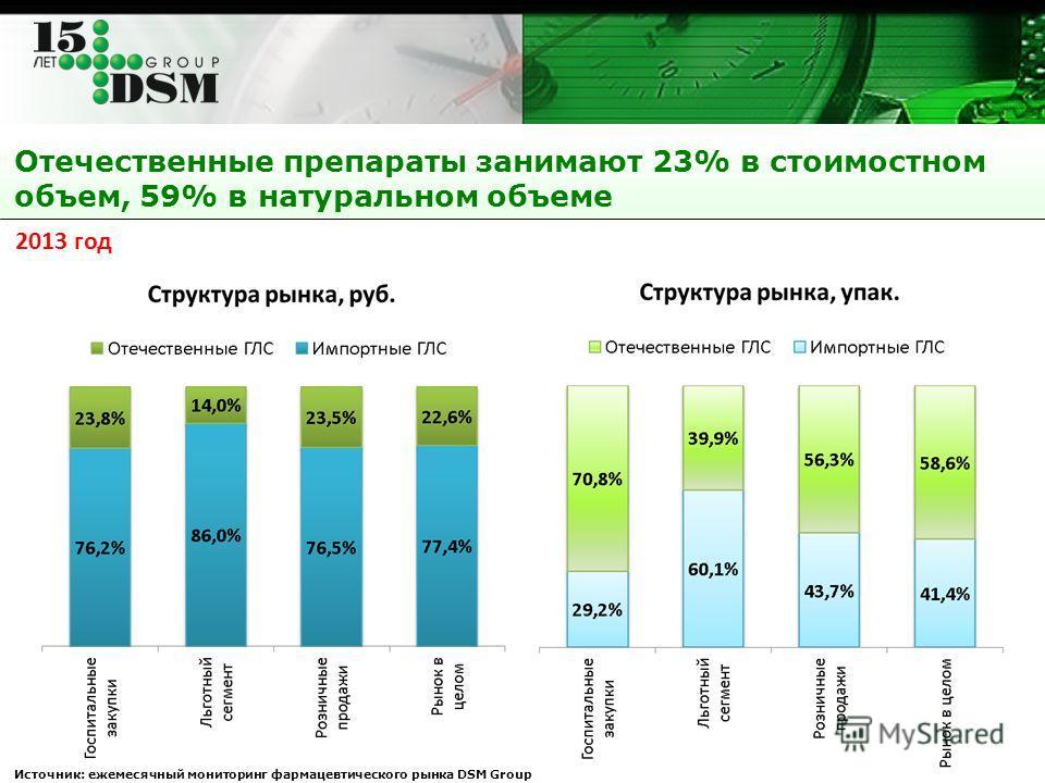 Отечественные препараты занимают 23% в стоимостном объем, 59% в натуральном объеме Источник: ежемесячный мониторинг фармацевтического рынка DSM Group 2013 год