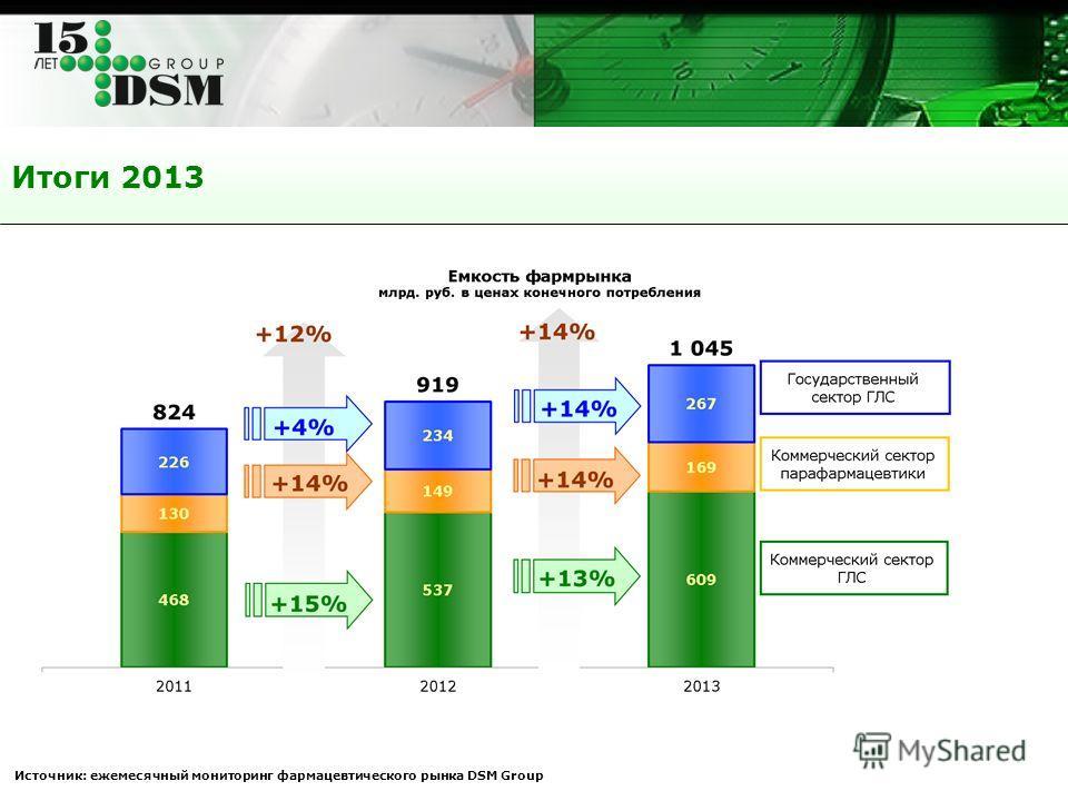 Итоги 2013 Источник: ежемесячный мониторинг фармацевтического рынка DSM Group