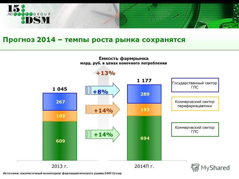 Прогноз 2014 – темпы роста рынка сохранятся Источник: ежемесячный мониторинг фармацевтического рынка DSM Group