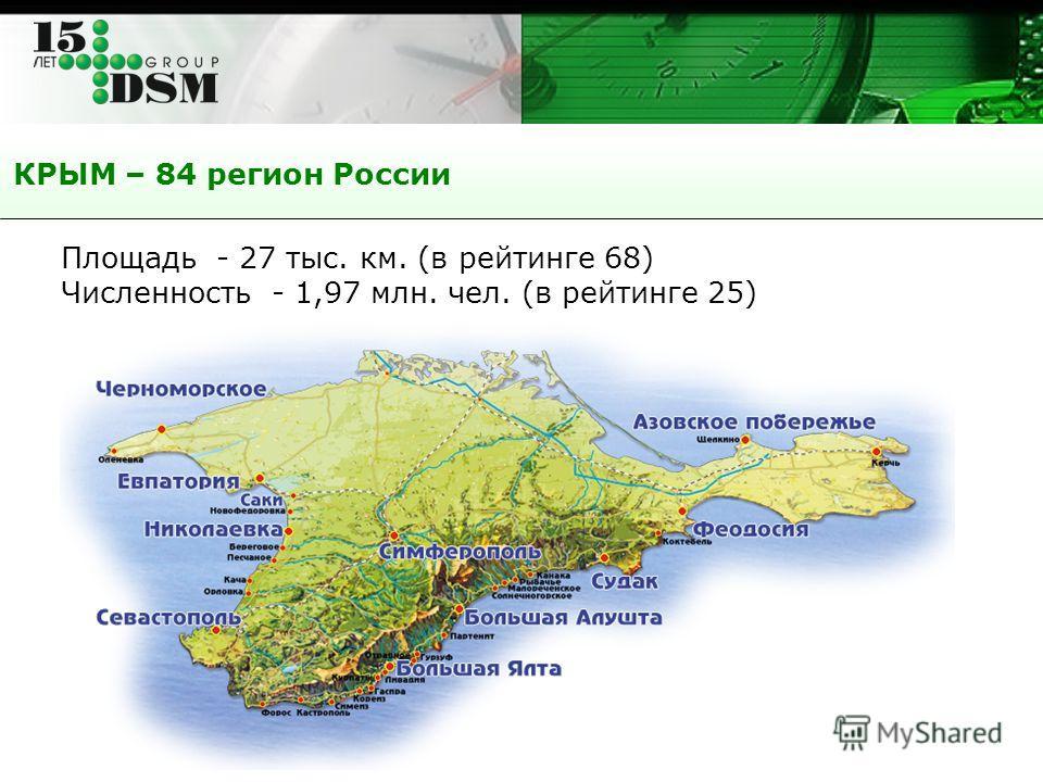 КРЫМ – 84 регион России Площадь - 27 тыс. км. (в рейтинге 68) Численность - 1,97 млн. чел. (в рейтинге 25)
