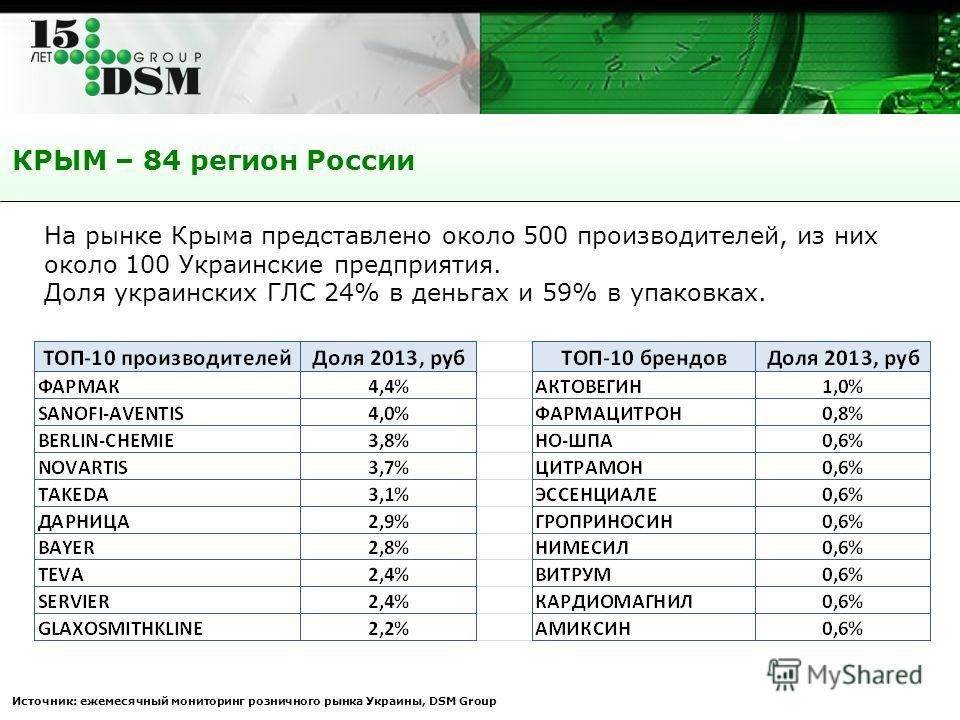 КРЫМ – 84 регион России Источник: ежемесячный мониторинг розничного рынка Украины, DSM Group На рынке Крыма представлено около 500 производителей, из них около 100 Украинские предприятия. Доля украинских ГЛС 24% в деньгах и 59% в упаковках.