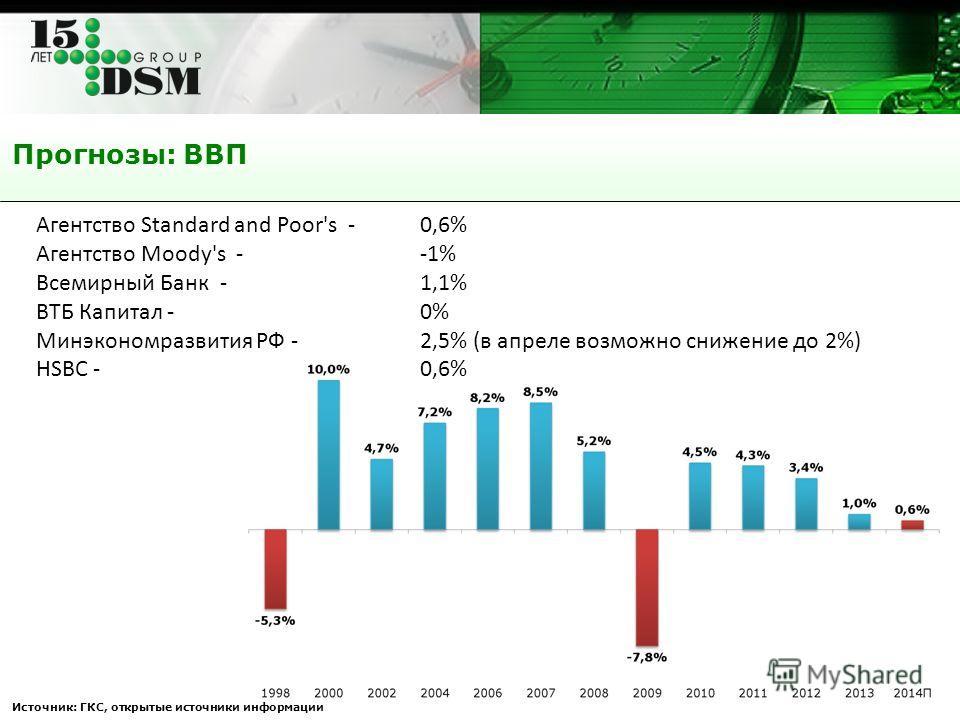 Прогнозы: ВВП Источник: ГКС, открытые источники информации Агентство Standard and Poor's - 0,6% Агентство Moody's - -1% Всемирный Банк - 1,1% ВТБ Капитал - 0% Минэкономразвития РФ -2,5% (в апреле возможно снижение до 2%) HSBC - 0,6%