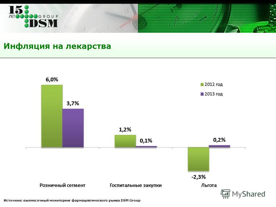 Инфляция на лекарства Источник: ежемесячный мониторинг фармацевтического рынка DSM Group