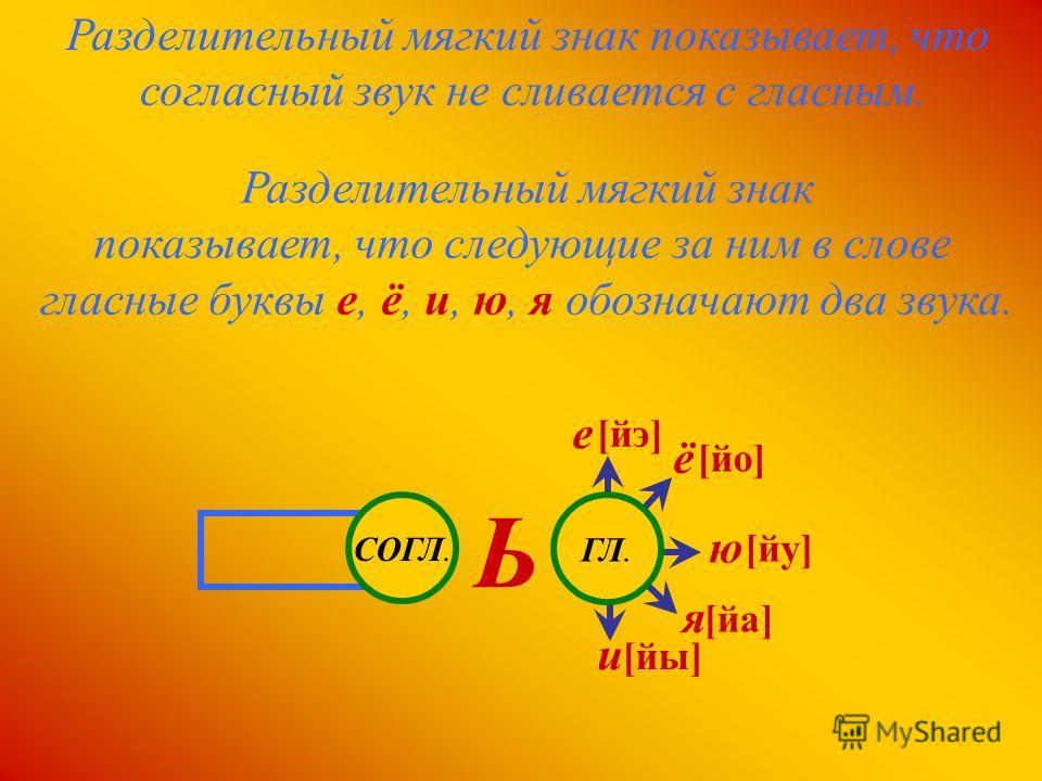 Разделительный мягкий знак показывает, что следующие за ним в слове гласные буквы е, ё, и, ю, я обозначают два звука. [йо] [йа] [йу] [йы] [йэ] Разделительный мягкий знак показывает, что согласный звук не сливается с гласным. СОГЛ. Ь ГЛ. и я ю ё е