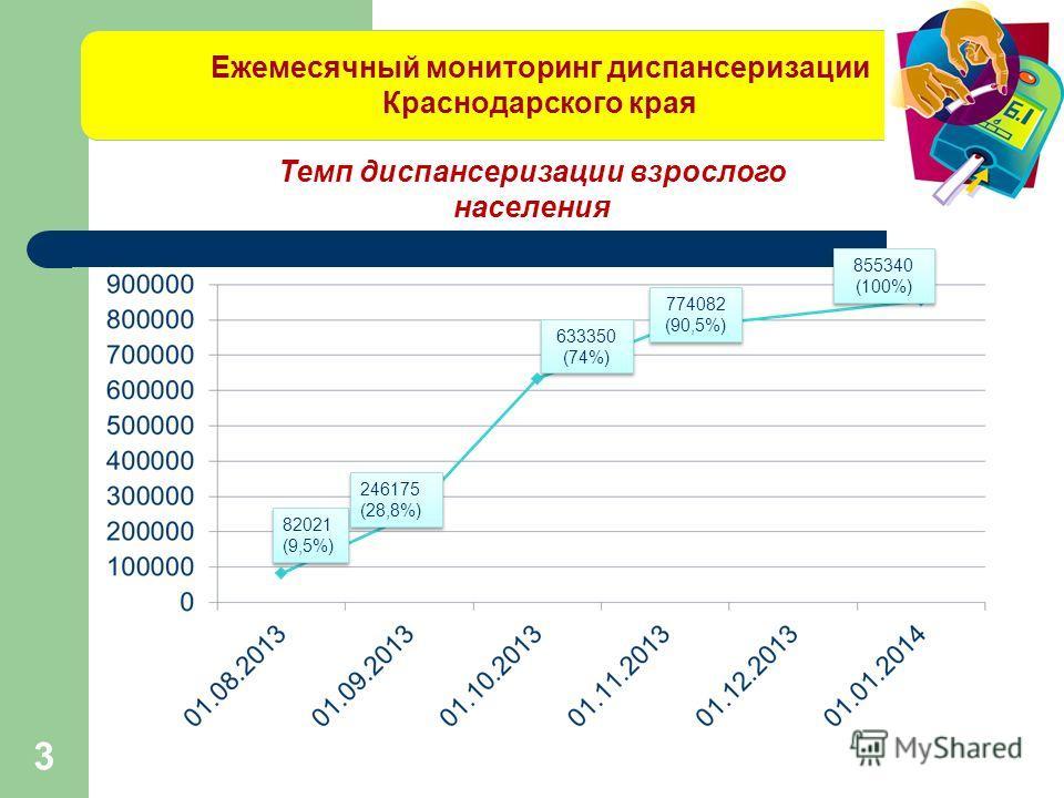 Ежемесячный мониторинг диспансеризации Краснодарского края Темп диспансеризации взрослого населения 82021 (9,5%) 82021 (9,5%) 246175 (28,8%) 246175 (28,8%) 633350 (74%) 633350 (74%) 774082 (90,5%) 774082 (90,5%) 3 855340 (100%) 855340 (100%)