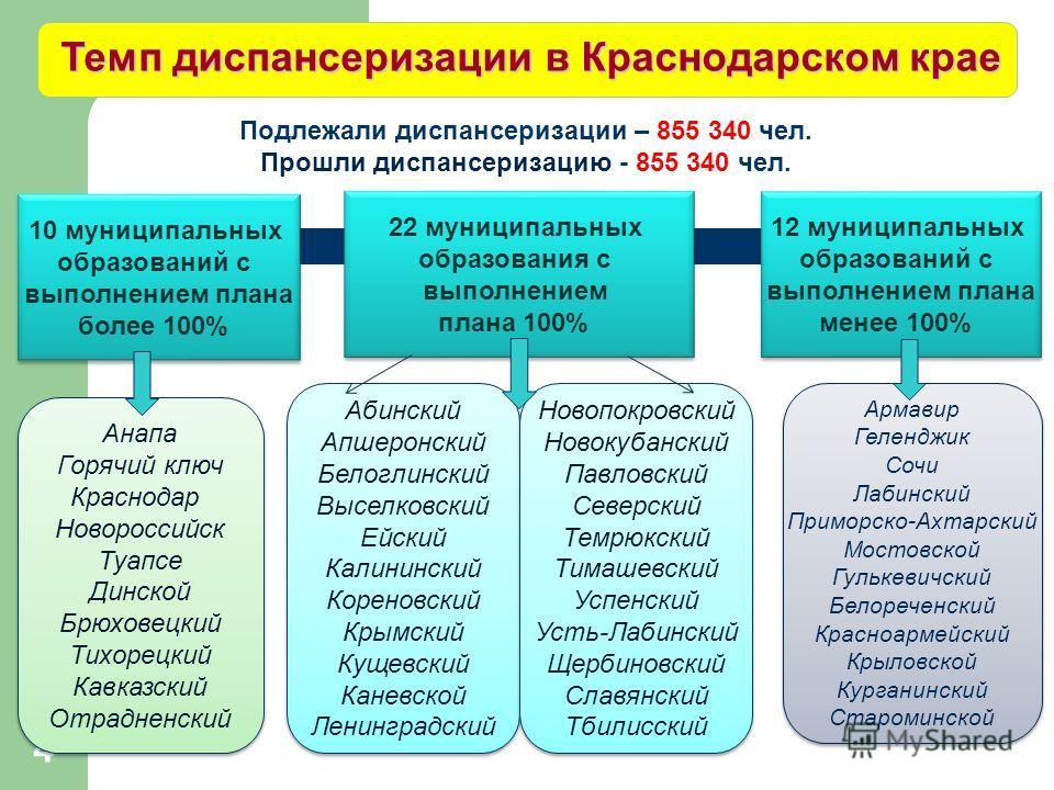 Темп диспансеризации в Краснодарском крае 10 муниципальных образований с выполнением плана более 100% 10 муниципальных образований с выполнением плана более 100% 22 муниципальных образования с выполнением плана 100% 22 муниципальных образования с вып