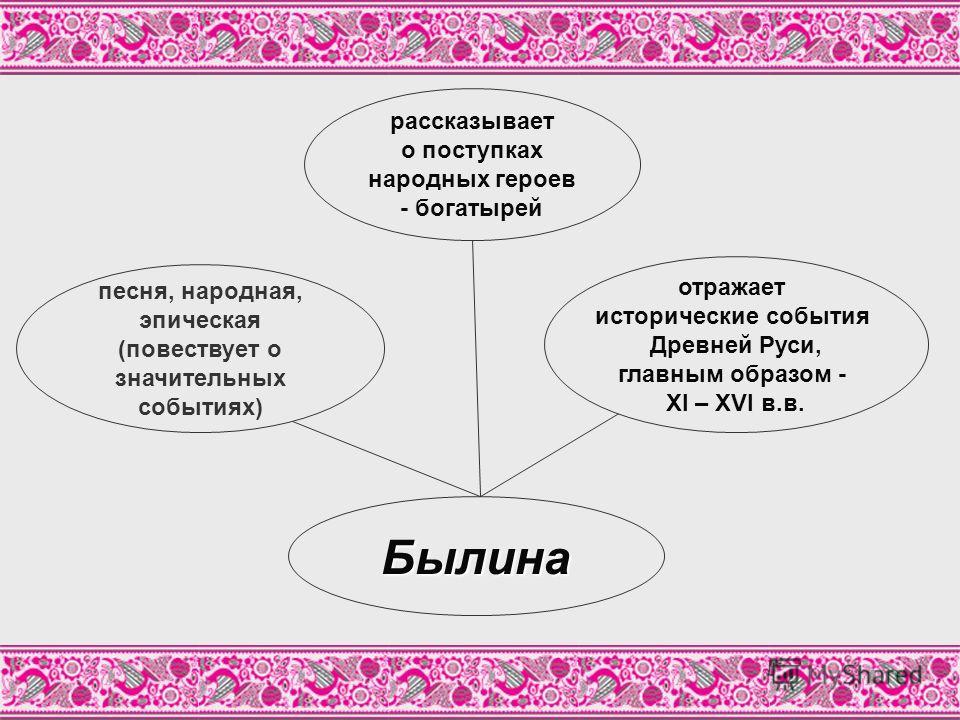 Былина песня, народная, эпическая (повествует о значительных событиях) рассказывает о поступках народных героев - богатырей отражает исторические события Древней Руси, главным образом - XI – XVI в.в.