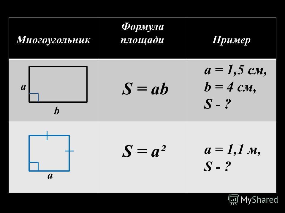 Многоугольник Формула площадиПример S = ab a = 1,5 cм, b = 4 cм, S - ? S = a² a = 1,1 м, S - ? а b а