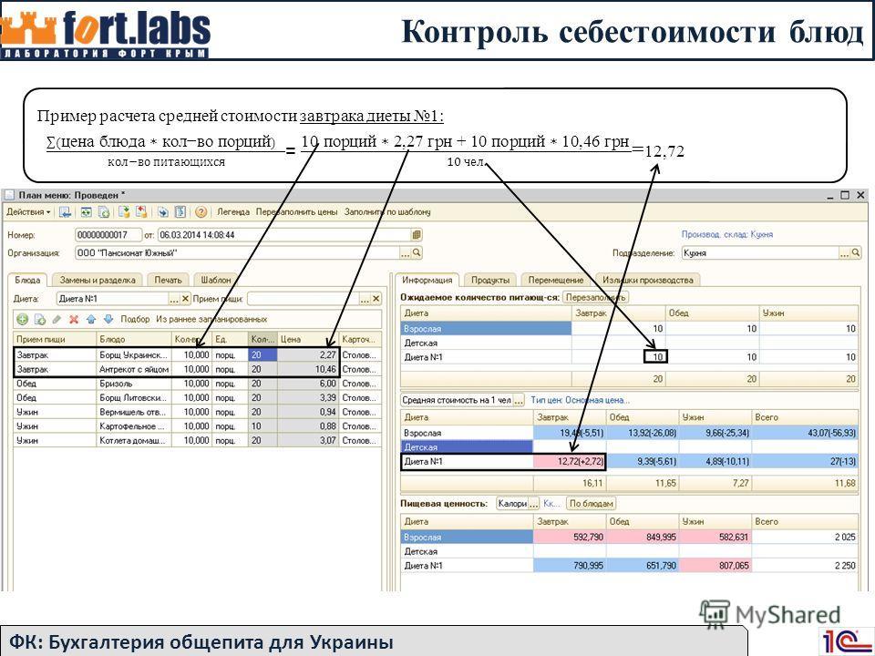 Контроль себестоимости блюд ФК: Бухгалтерия общепита для Украины Пример расчета средней стоимости завтрака диеты 1:
