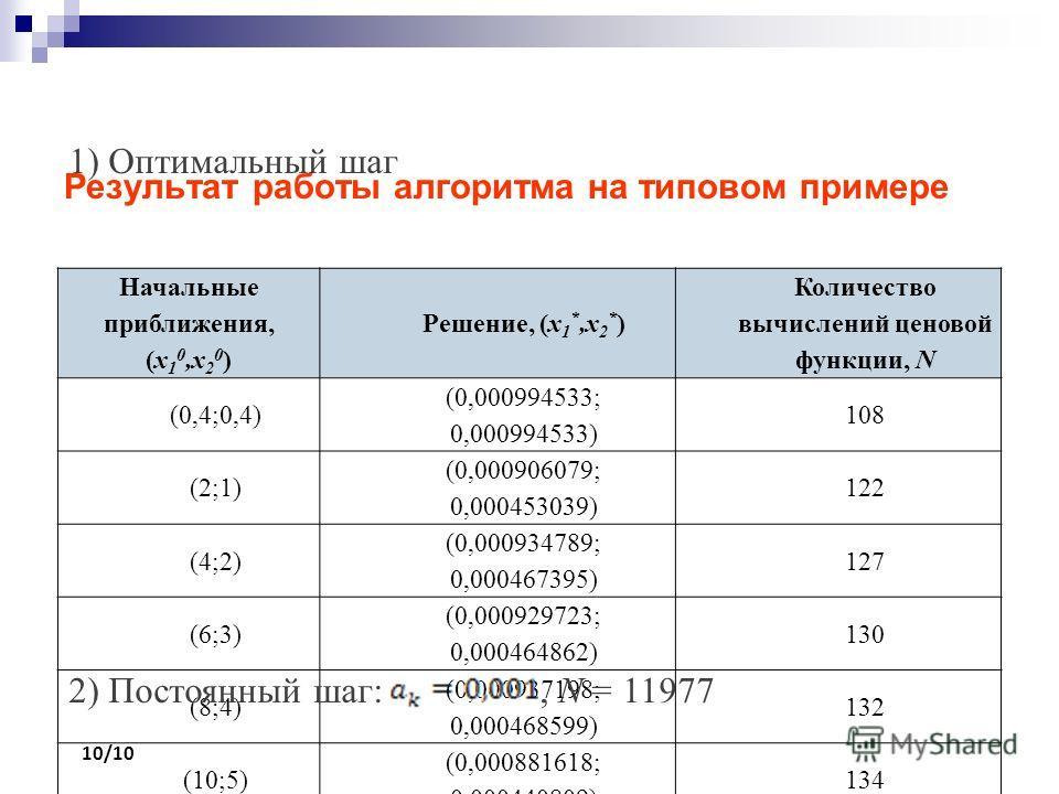 Результат работы алгоритма на типовом примере 10/10 Начальные приближения, (x 1 0,x 2 0 ) Решение, (x 1 *,x 2 * ) Количество вычислений ценовой функции, N (0,4;0,4) (0,000994533; 0,000994533) 108 (2;1) (0,000906079; 0,000453039) 122 (4;2) (0,00093478