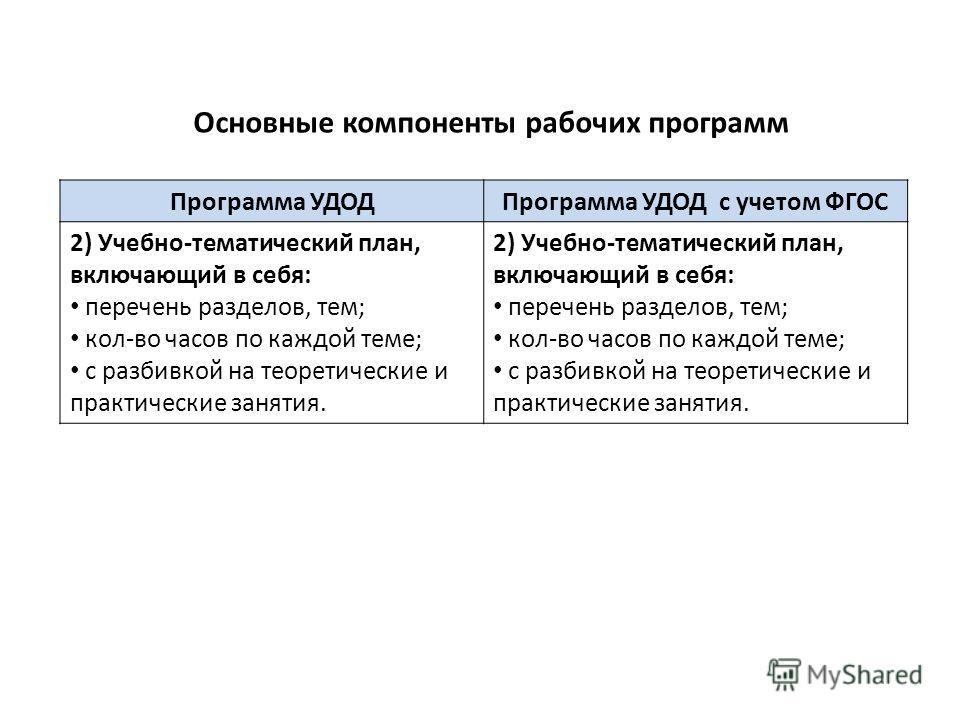 Основные компоненты рабочих программ Программа УДОДПрограмма УДОД с учетом ФГОС 2) Учебно-тематический план, включающий в себя: перечень разделов, тем; кол-во часов по каждой теме; с разбивкой на теоретические и практические занятия. 2) Учебно-темати