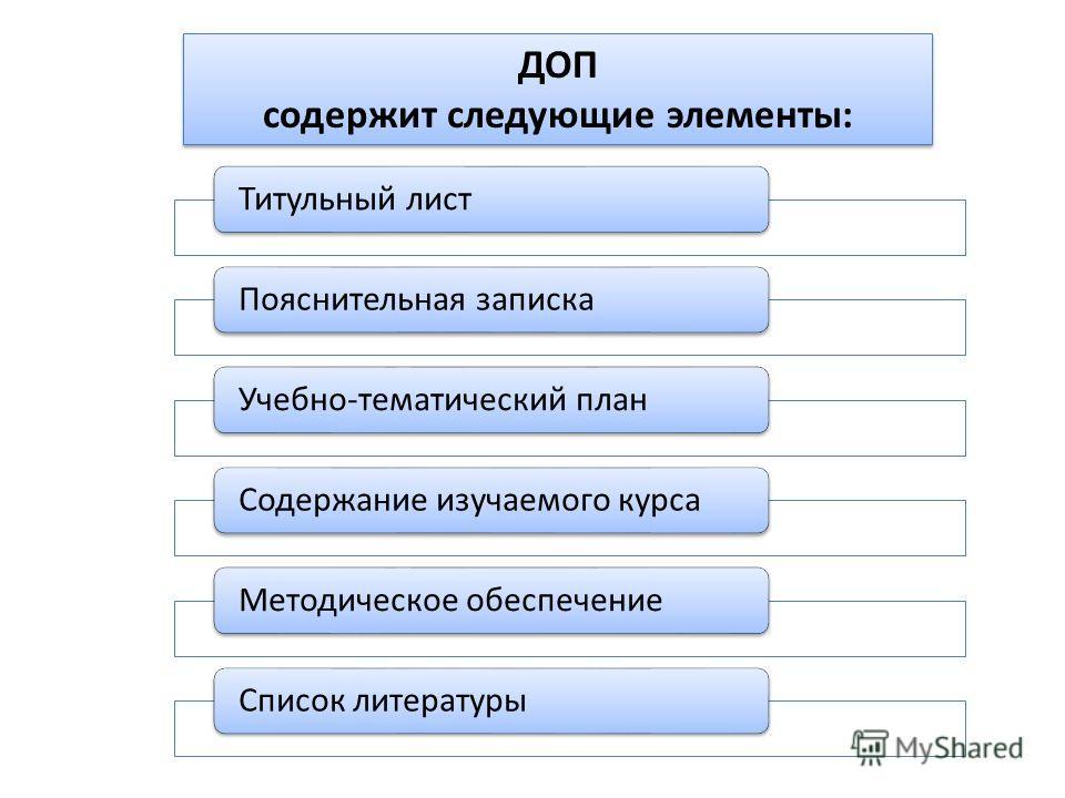 Титульный листПояснительная запискаУчебно-тематический планСодержание изучаемого курсаМетодическое обеспечениеСписок литературы ДОП содержит следующие элементы: ДОП содержит следующие элементы: