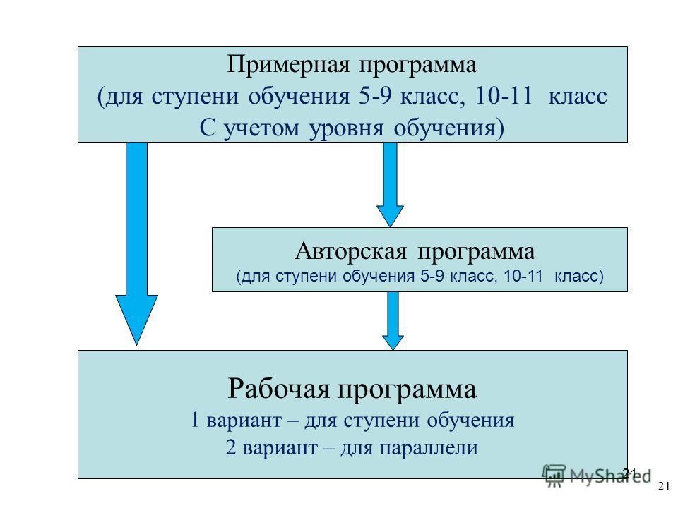 21 Примерная программа (для ступени обучения 5-9 класс, 10-11 класс С учетом уровня обучения) Рабочая программа 1 вариант – для ступени обучения 2 вариант – для параллели Авторская программа (для ступени обучения 5-9 класс, 10-11 класс) 21