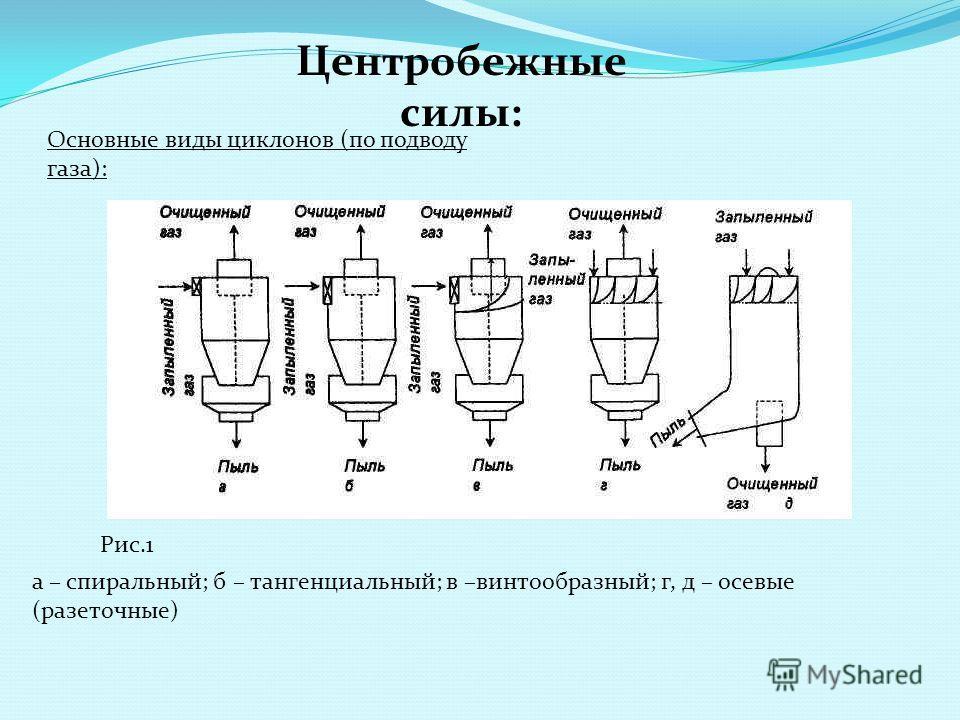 Центробежные силы: Основные виды циклонов (по подводу газа): а – спиральный; б – тангенциальный; в –винтообразный; г, д – осевые (разеточные) Рис.1