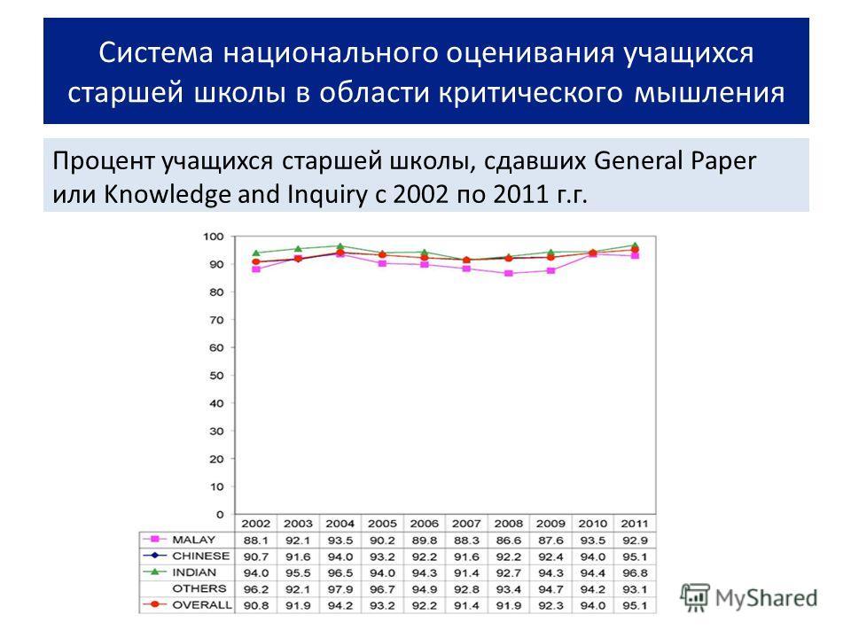 Система национального оценивания учащихся старшей школы в области критического мышления Процент учащихся старшей школы, сдавших General Paper или Knowledge and Inquiry с 2002 по 2011 г.г.