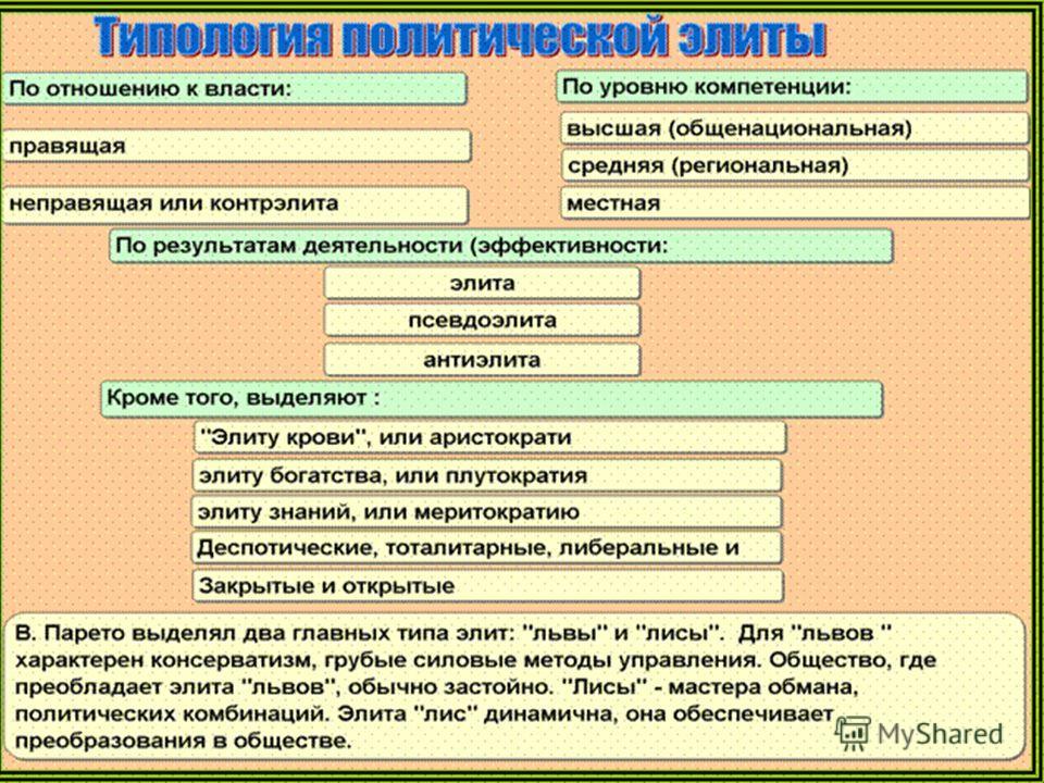 Политическая элита – это относительно небольшая социальная группа, концентрирующая в своих руках значительный объем политической власти, обеспечивающая интеграцию, субординацию и отражение в политических установках интересов различных слоев общества