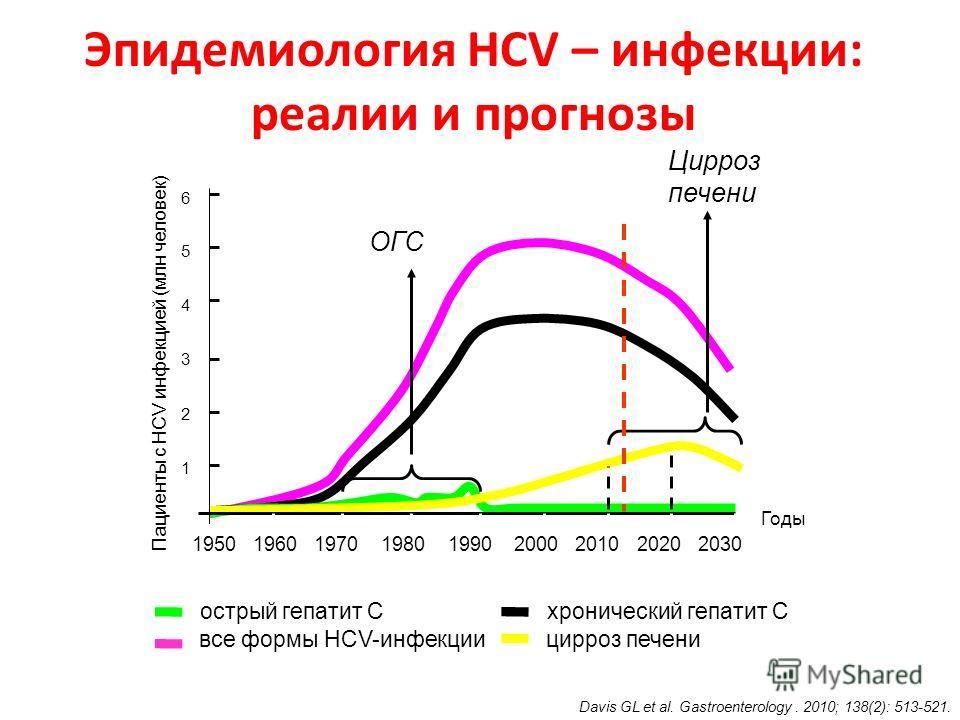 Эпидемиология HCV – инфекции: реалии и прогнозы Цирроз печени Davis GL et al. Gastroenterology. 2010; 138(2): 513-521. острый гепатит С хронический гепатит С все формы HCV-инфекции цирроз печени ОГС Пациенты с HCV инфекцией (млн человек) Годы 6543216
