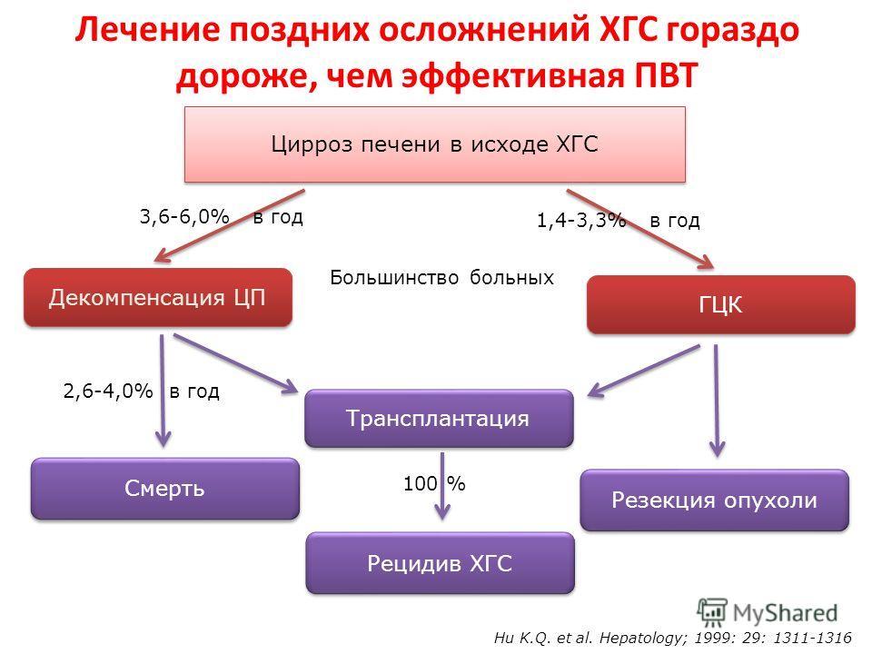 Лечение поздних осложнений ХГС гораздо дороже, чем эффективная ПВТ Hu K.Q. et al. Hepatology; 1999: 29: 1311-1316 2,6-4,0% в год 100 % Большинство больных Цирроз печени в исходе ХГC Декомпенсация ЦП ГЦК Трансплантация Смерть Рецидив ХГС Резекция опух