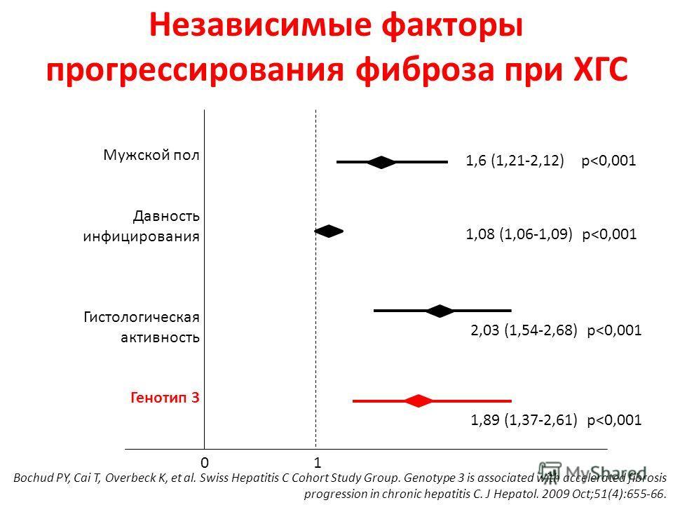 Независимые факторы прогрессирования фиброза при ХГС 0 1 Мужской пол Давность инфицирования Гистологическая активность Генотип 3 1,6 (1,21-2,12) р